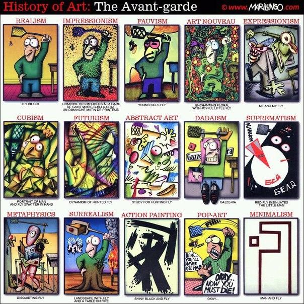 Карикатурна історія мистецтва ХХ століття