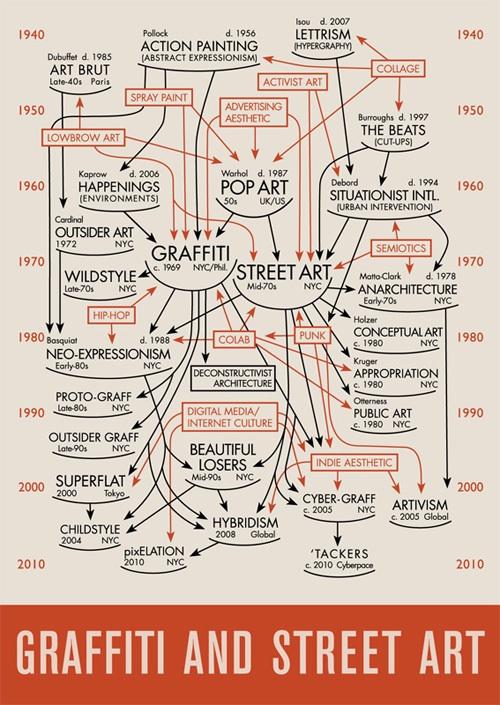 Інфографіка: історія стріт-арту та графіті